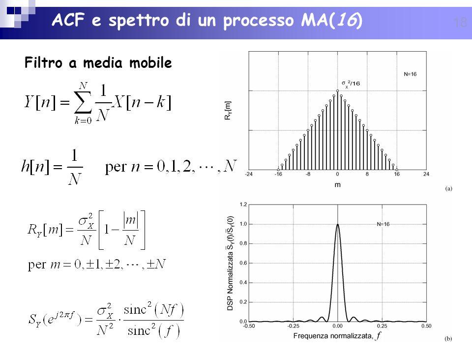 ACF e spettro di un processo MA(16)