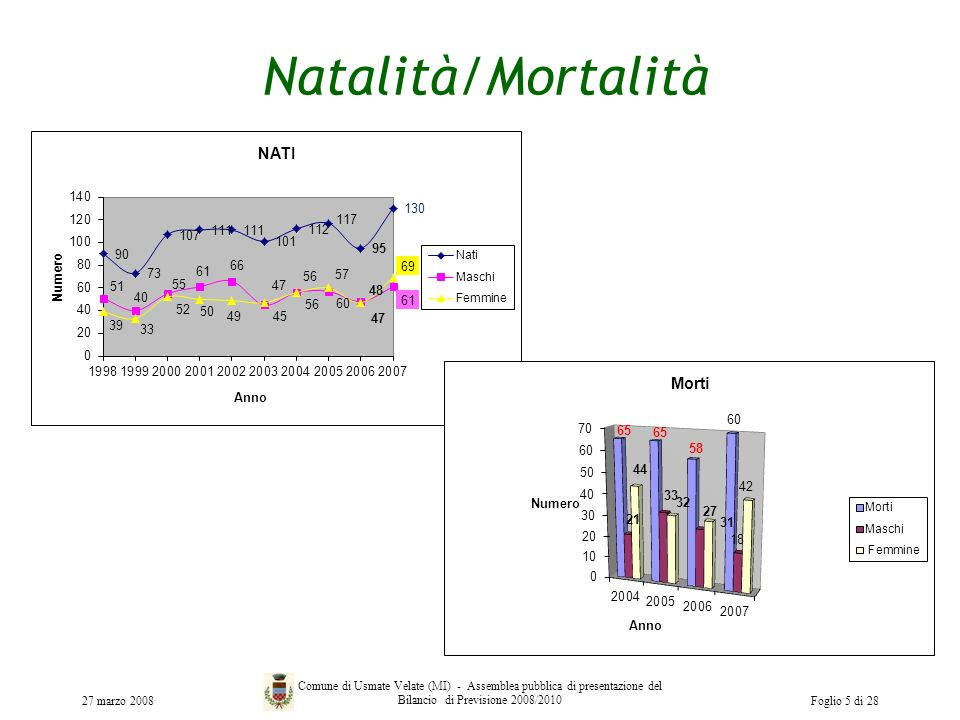 Natalità/Mortalità 27 marzo 2008.