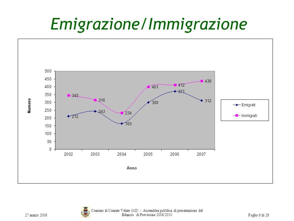 Emigrazione/Immigrazione