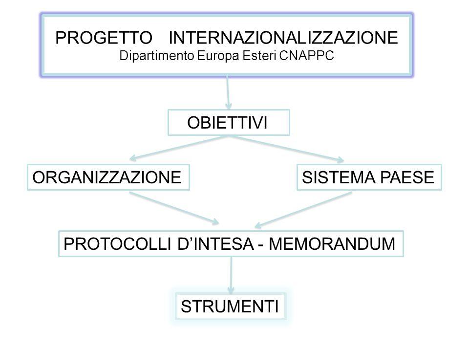 PROGETTO INTERNAZIONALIZZAZIONE Dipartimento Europa Esteri CNAPPC
