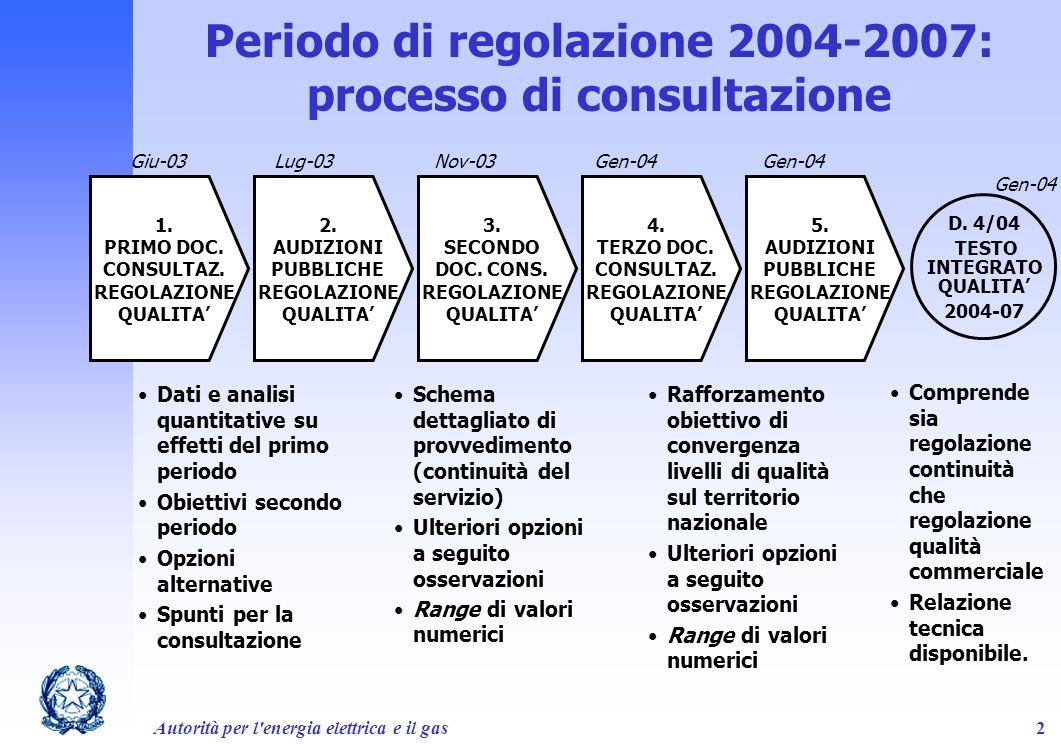 Periodo di regolazione 2004-2007: processo di consultazione