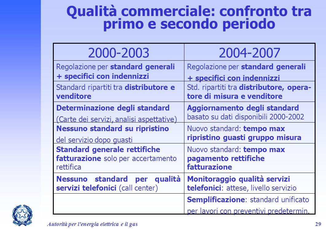Qualità commerciale: confronto tra primo e secondo periodo