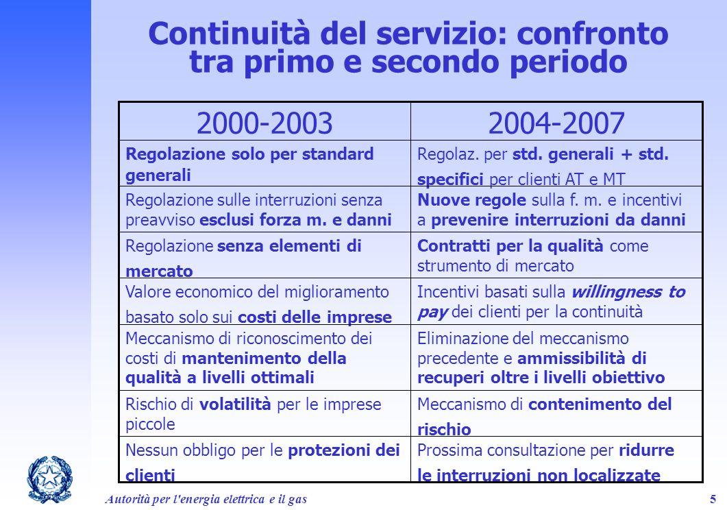 Continuità del servizio: confronto tra primo e secondo periodo