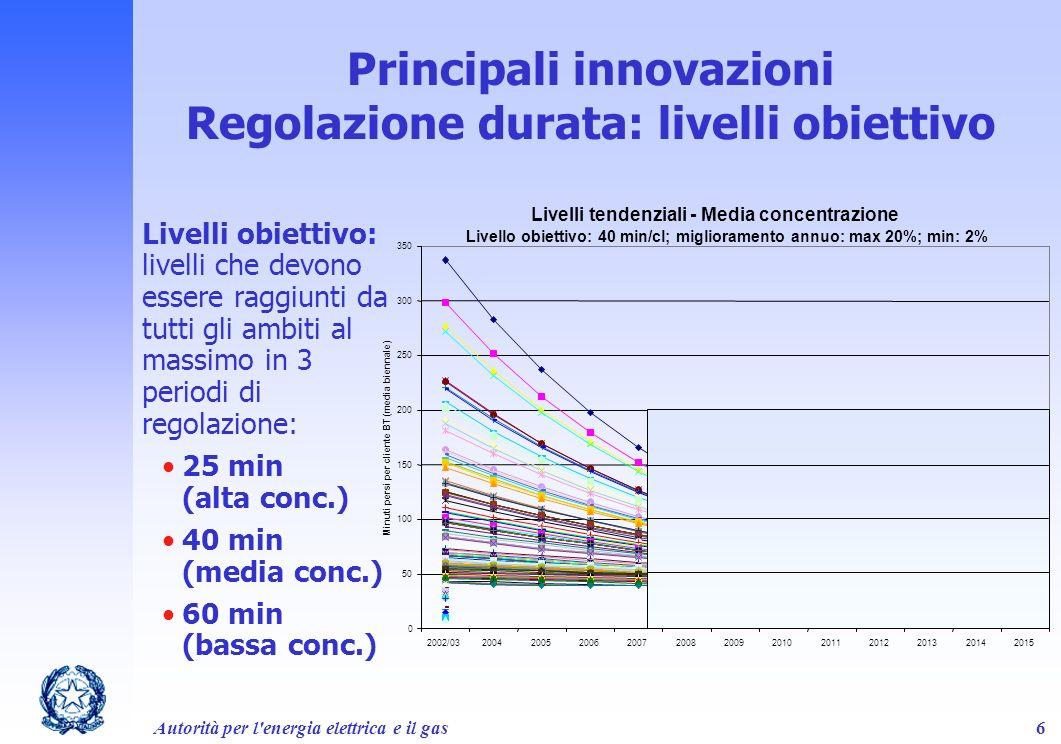 Principali innovazioni Regolazione durata: livelli obiettivo