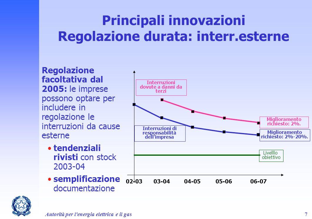 Principali innovazioni Regolazione durata: interr.esterne