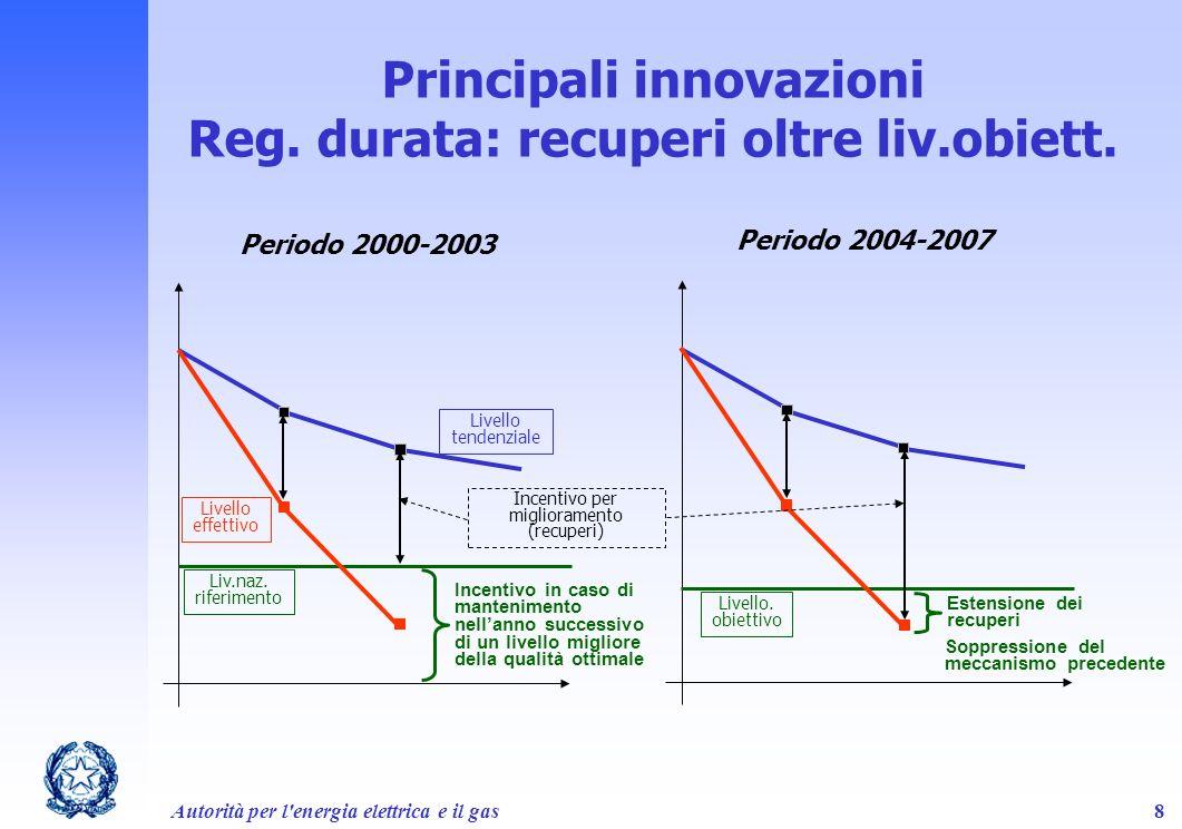 Principali innovazioni Reg. durata: recuperi oltre liv.obiett.