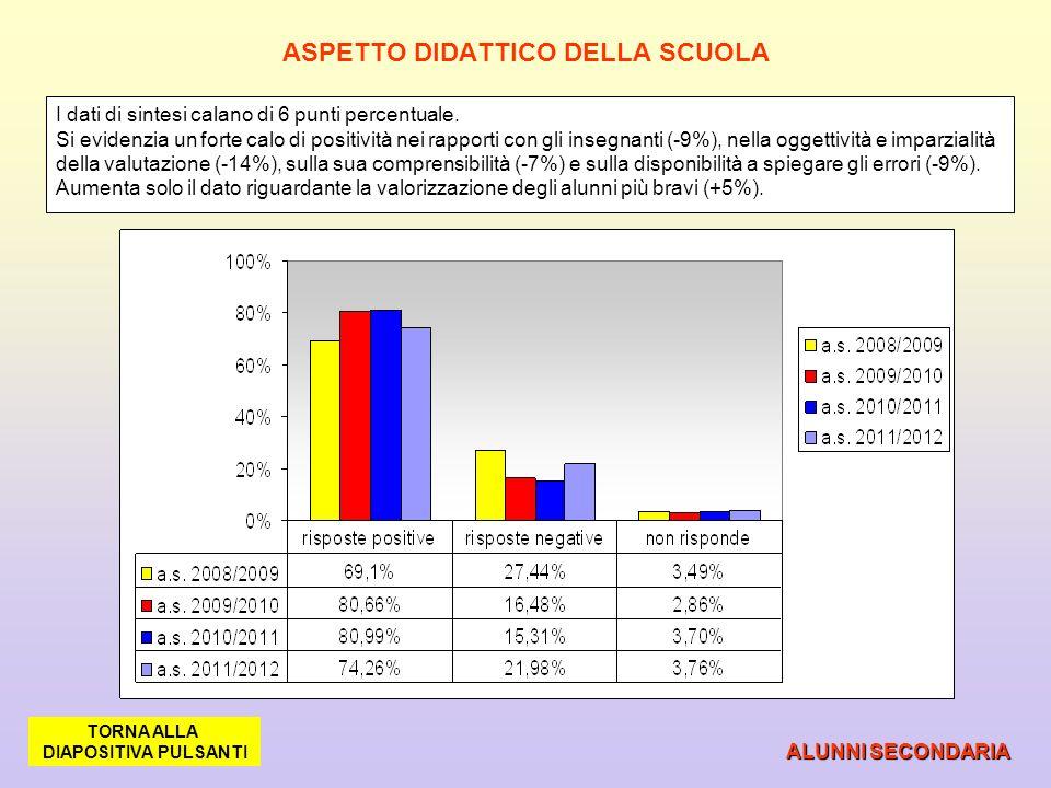 ASPETTO DIDATTICO DELLA SCUOLA
