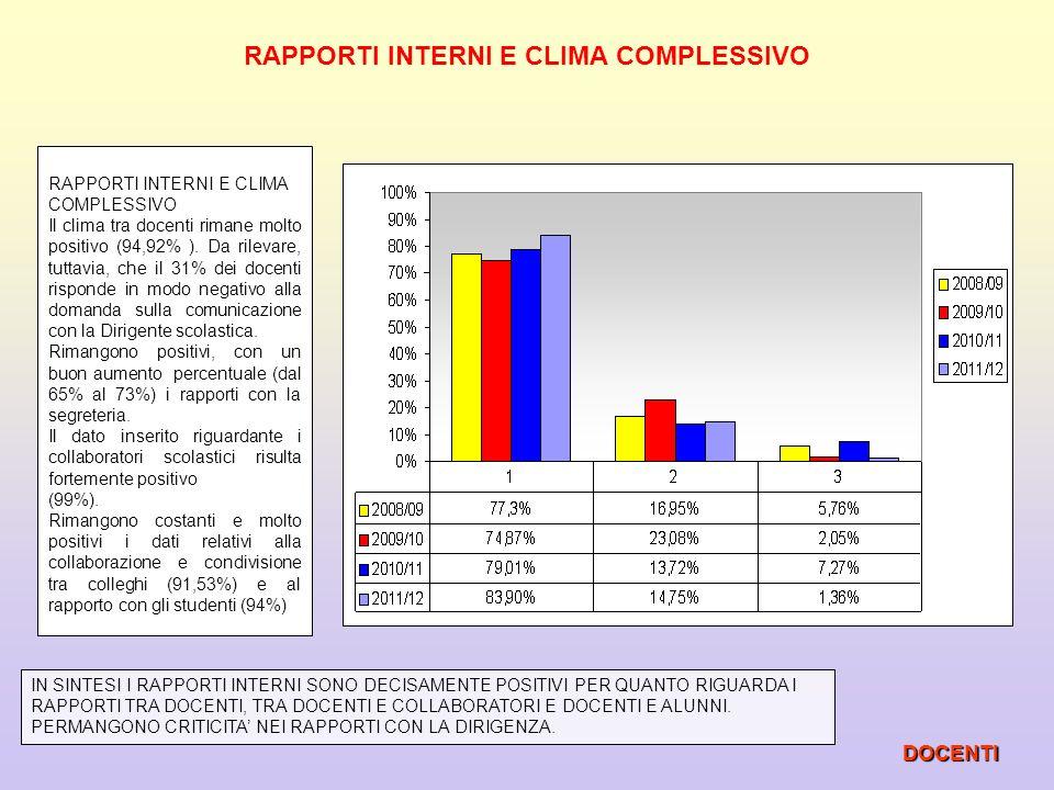 RAPPORTI INTERNI E CLIMA COMPLESSIVO