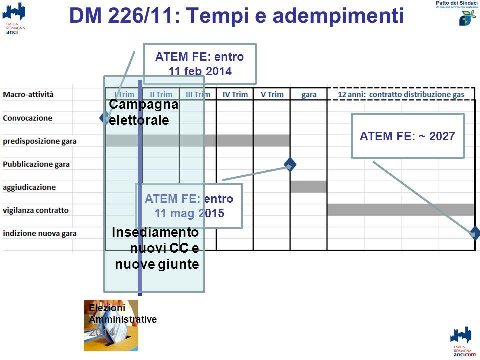 DM 226/11: Tempi e adempimenti