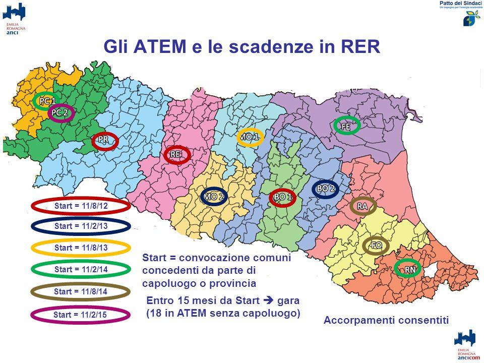 Gli ATEM e le scadenze in RER
