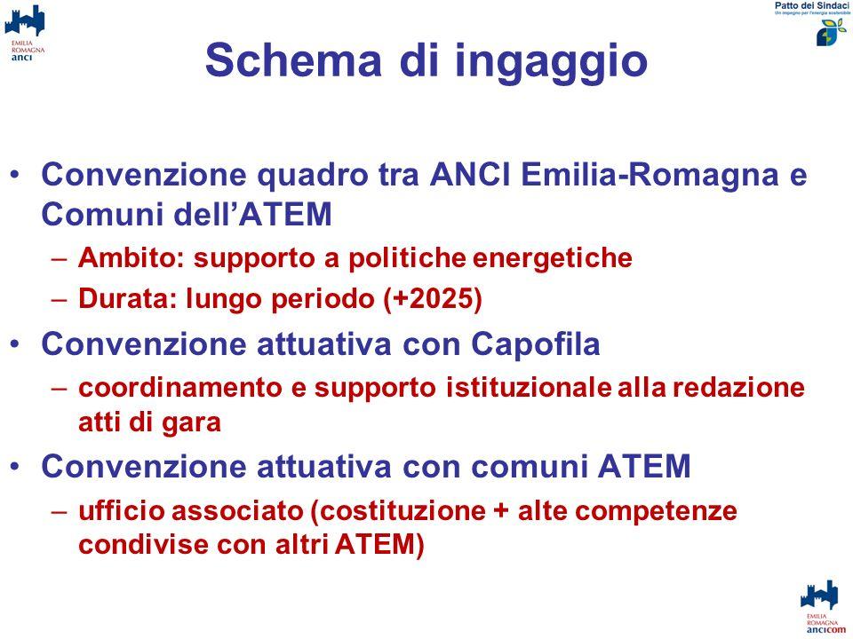 Schema di ingaggio Convenzione quadro tra ANCI Emilia-Romagna e Comuni dell'ATEM. Ambito: supporto a politiche energetiche.