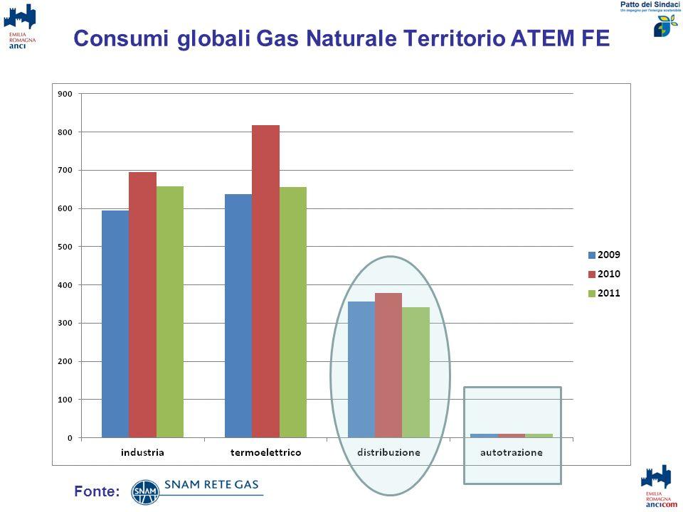 Consumi globali Gas Naturale Territorio ATEM FE