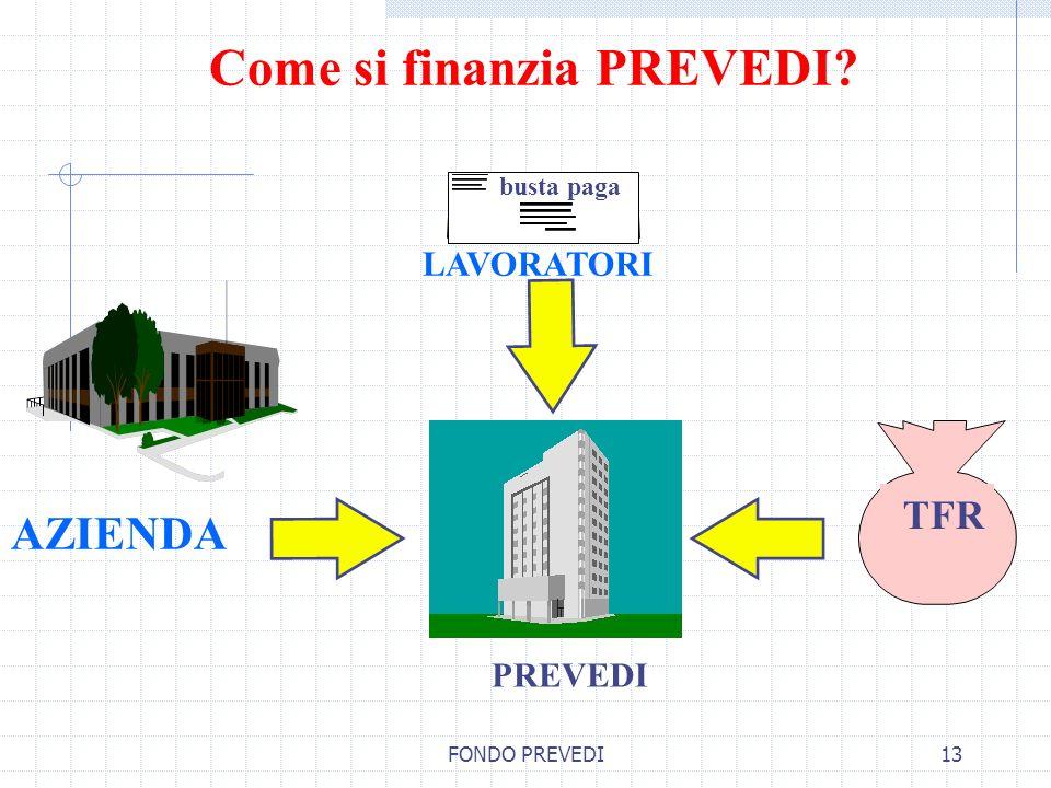 Come si finanzia PREVEDI