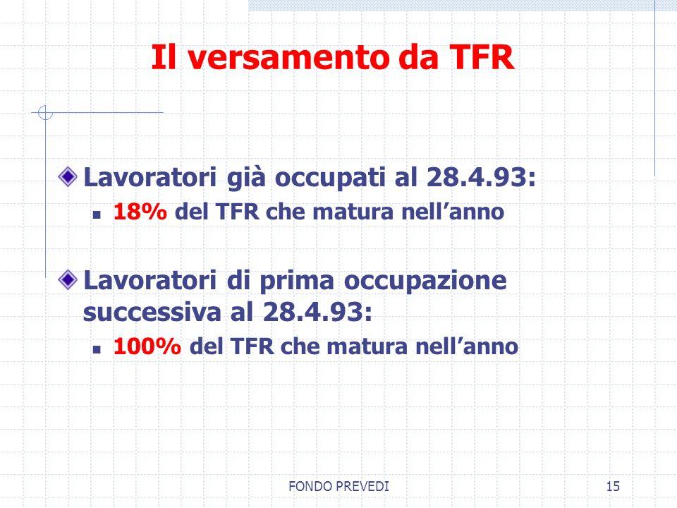 Il versamento da TFR Lavoratori già occupati al 28.4.93: