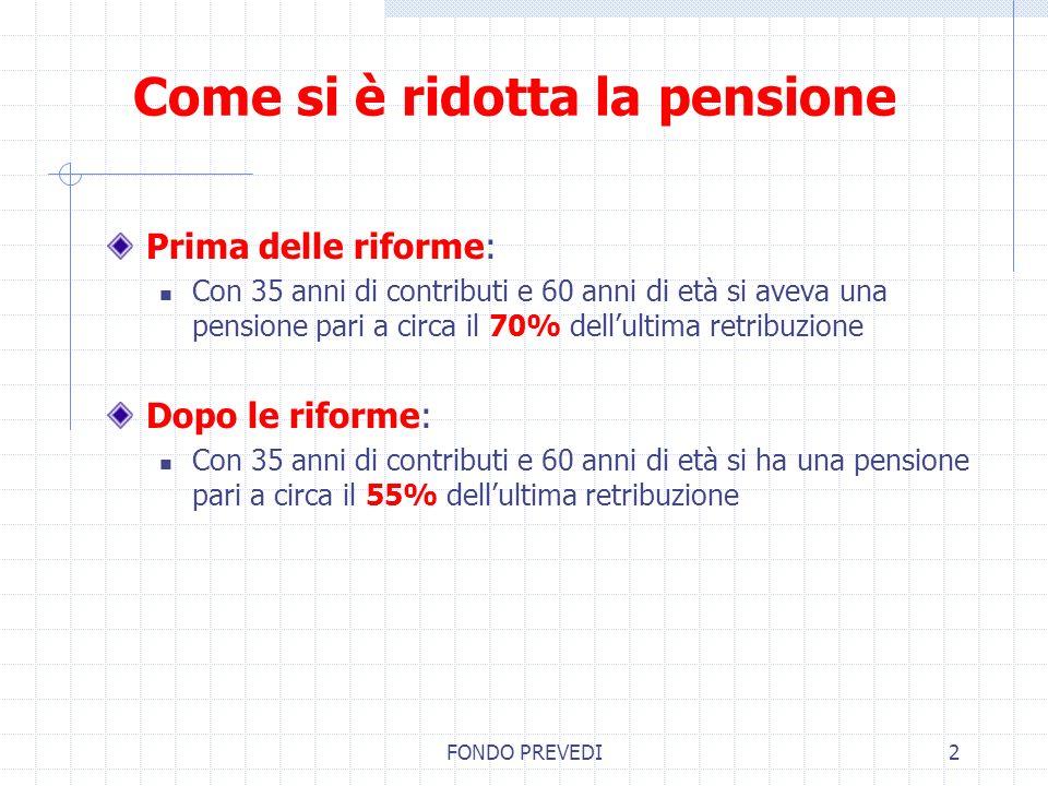 Come si è ridotta la pensione