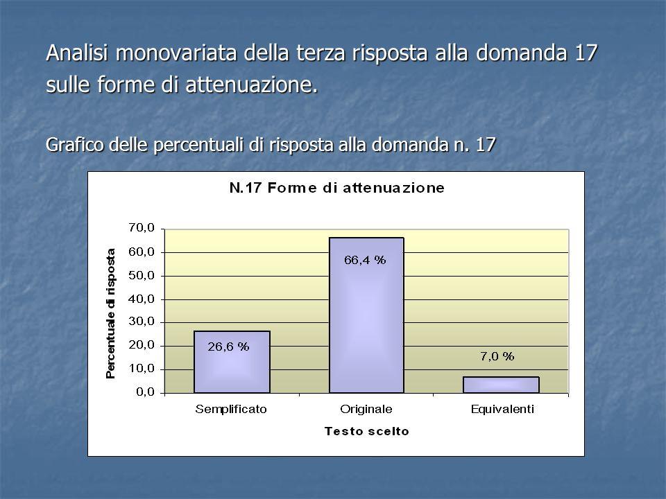 Analisi monovariata della terza risposta alla domanda 17