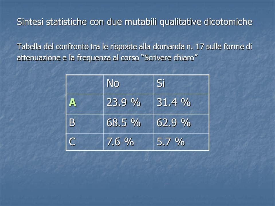 Sintesi statistiche con due mutabili qualitative dicotomiche