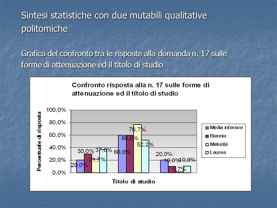 Sintesi statistiche con due mutabili qualitative politomiche