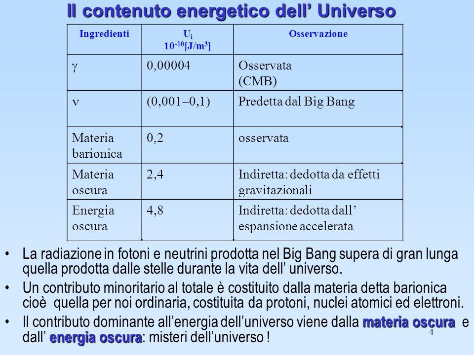 Il contenuto energetico dell' Universo