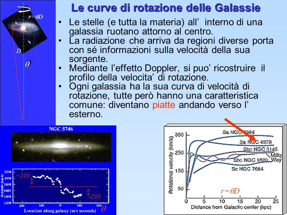 Le curve di rotazione delle Galassie