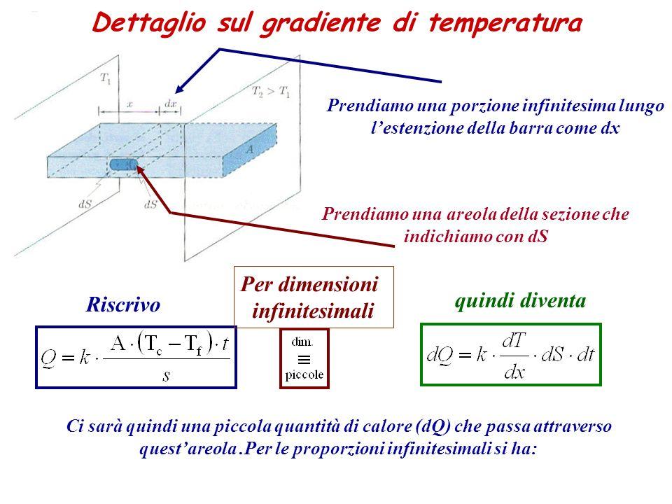 Dettaglio sul gradiente di temperatura