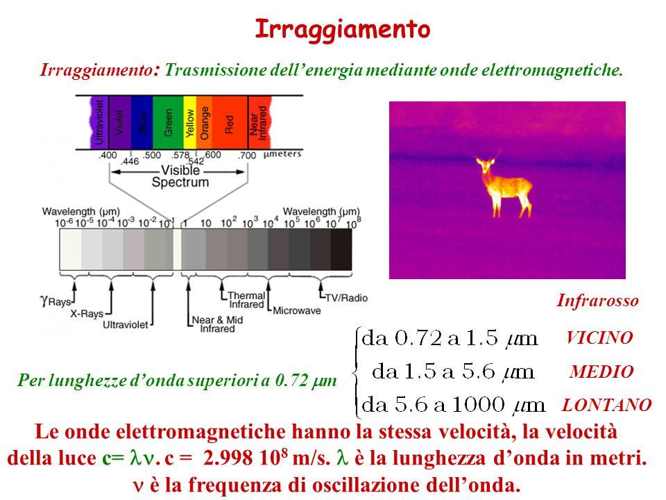 Irraggiamento Irraggiamento: Trasmissione dell'energia mediante onde elettromagnetiche. Infrarosso.