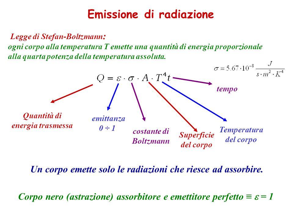 Emissione di radiazione