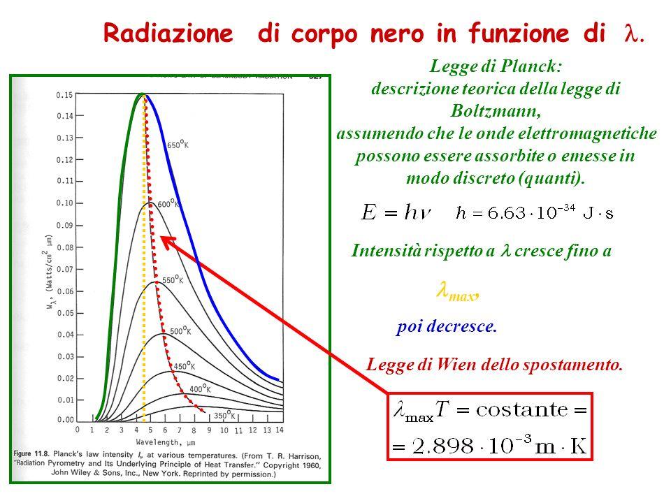 Radiazione di corpo nero in funzione di l.