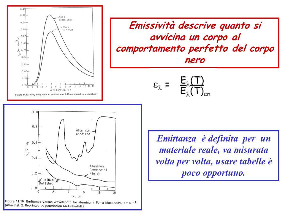 Emissività descrive quanto si avvicina un corpo al comportamento perfetto del corpo nero