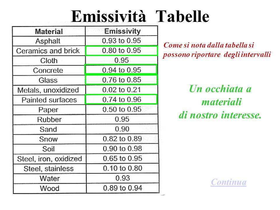 Emissività Tabelle Un occhiata a materiali di nostro interesse.