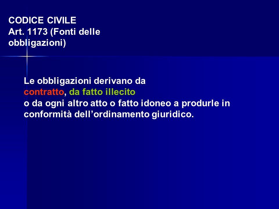 CODICE CIVILE Art. 1173 (Fonti delle obbligazioni)