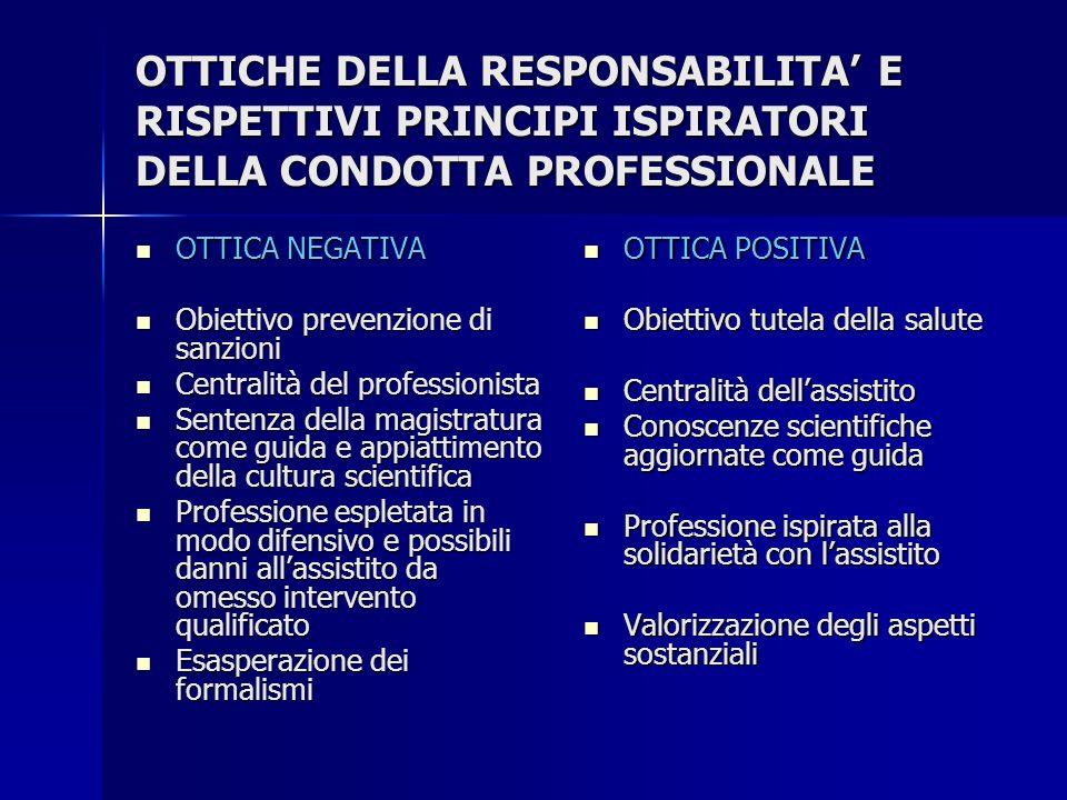 OTTICHE DELLA RESPONSABILITA' E RISPETTIVI PRINCIPI ISPIRATORI DELLA CONDOTTA PROFESSIONALE