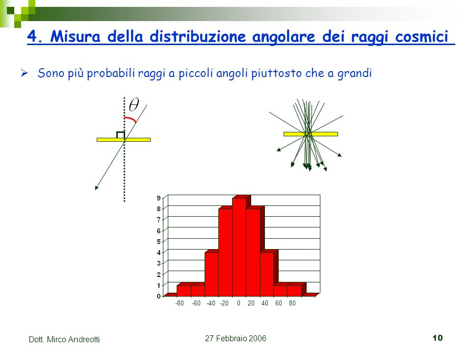 4. Misura della distribuzione angolare dei raggi cosmici