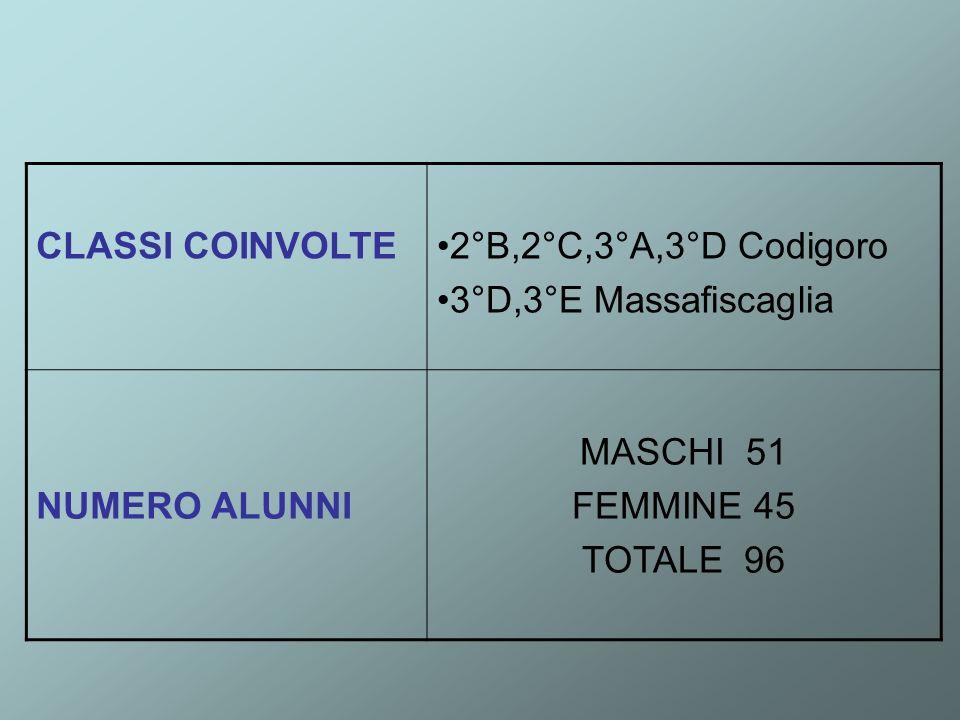 CLASSI COINVOLTE2°B,2°C,3°A,3°D Codigoro. 3°D,3°E Massafiscaglia. NUMERO ALUNNI. MASCHI 51. FEMMINE 45.