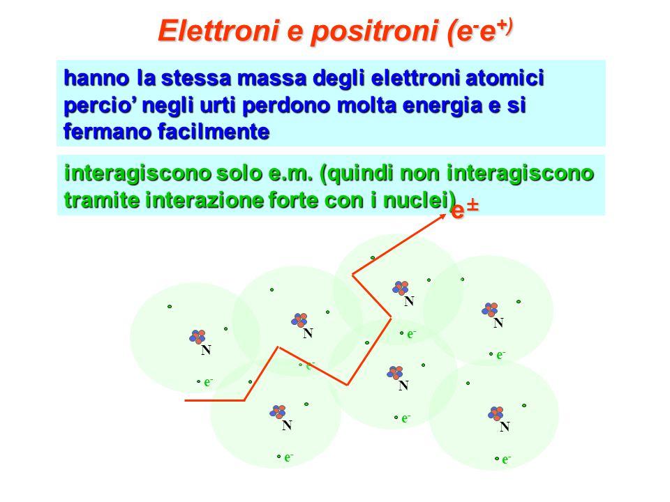 Elettroni e positroni (e-e+)