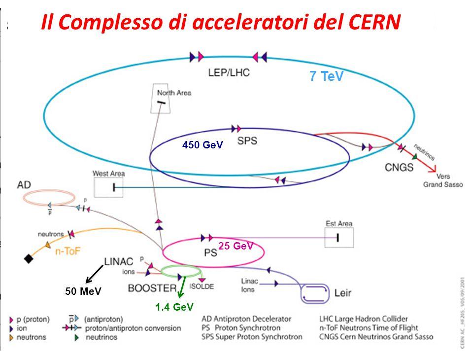 Il Complesso di acceleratori del CERN