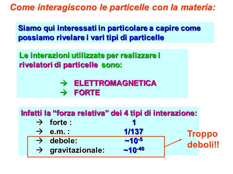 Come interagiscono le particelle con la materia: