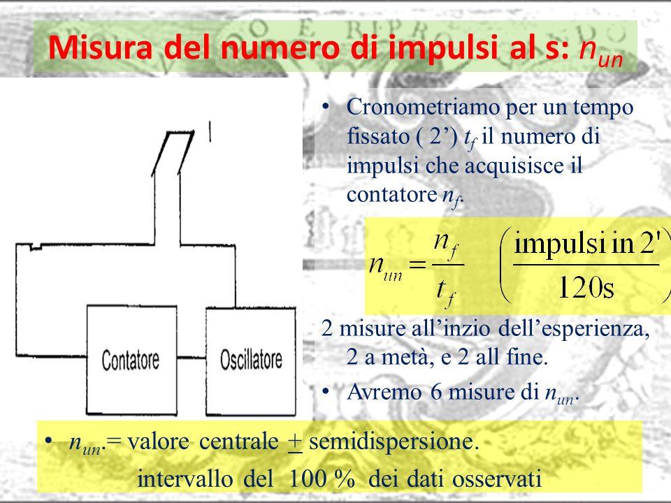 Misura del numero di impulsi al s: nun