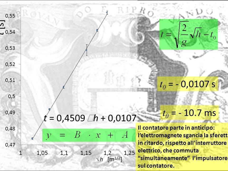 t0 = - 0,0107 s t0 = - 10.7 ms Il contatore parte in anticipo: