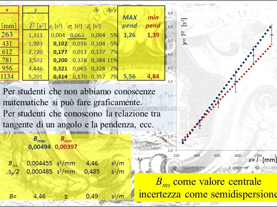 Bms come valore centrale incertezza come semidispersione