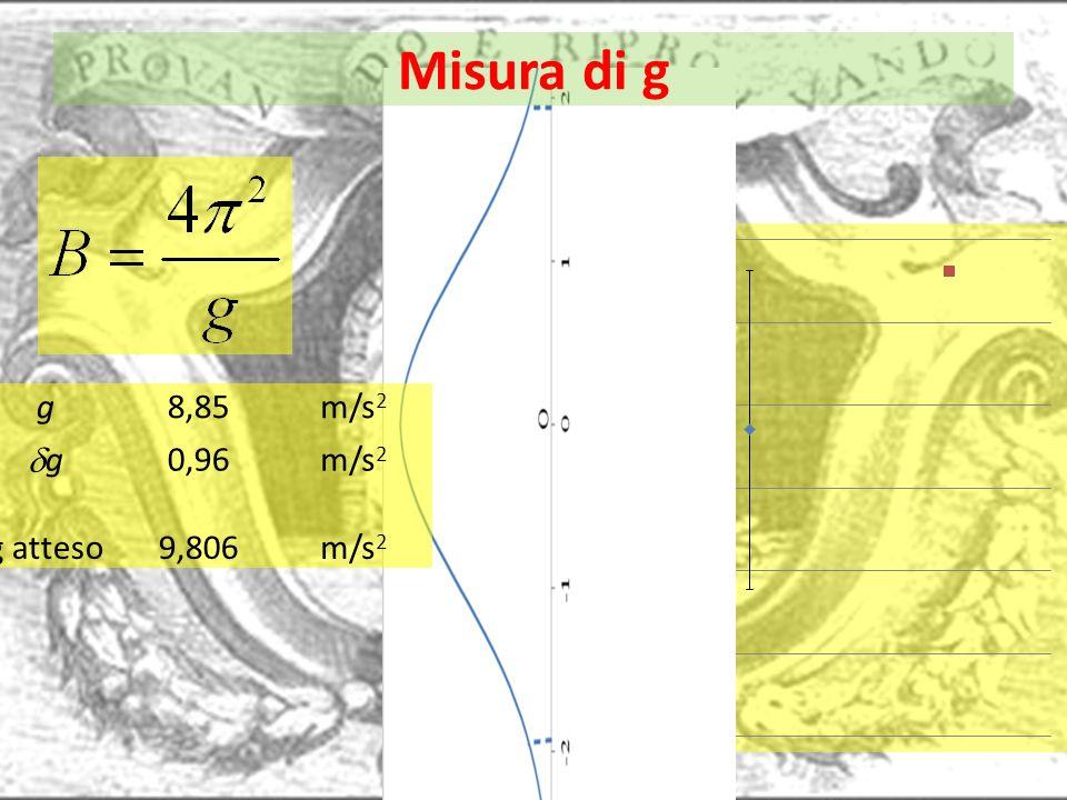 Misura di g g 8,85 m/s2 dg 0,96 g atteso 9,806