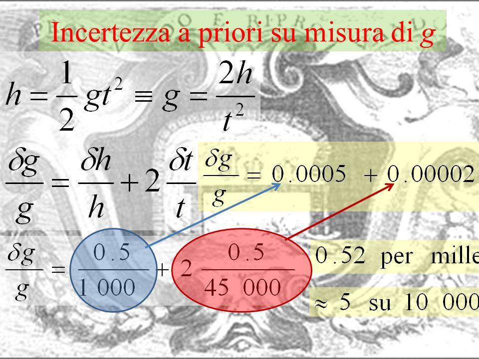 Incertezza a priori su misura di g