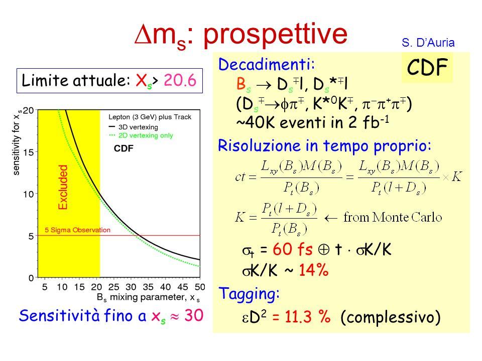 Dms: prospettive CDF Decadimenti: Bs  Dsl, Ds*l