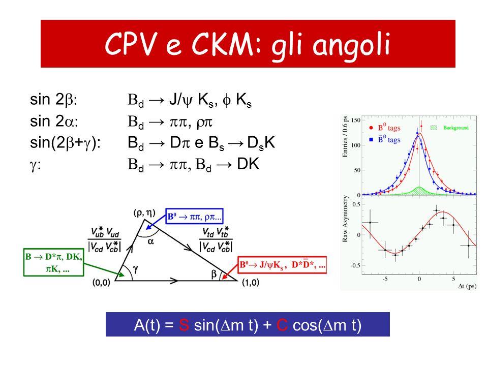A(t) = S sin(Dm t) + C cos(Dm t)