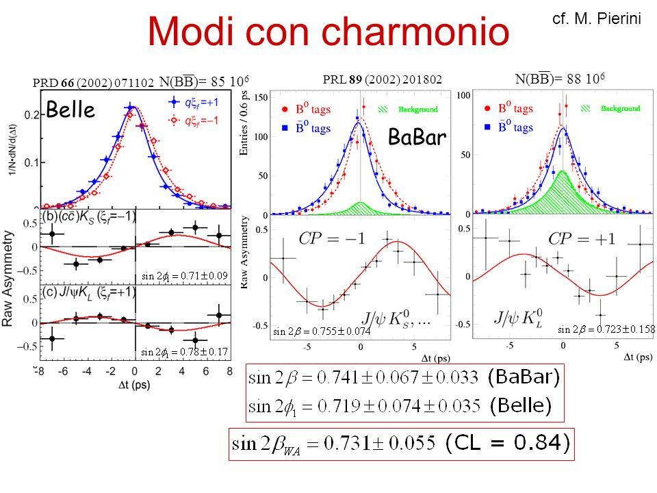 Modi con charmonio Belle BaBar cf. M. Pierini N(BB)= 88 106
