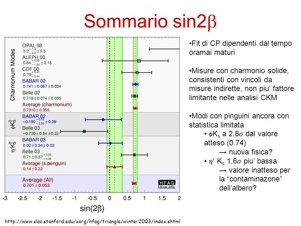 Sommario sin2b Fit di CP dipendenti dal tempo oramai maturi