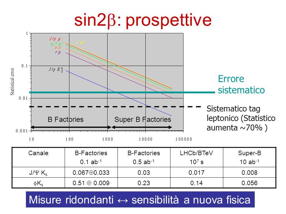 sin2b: prospettive Misure ridondanti ↔ sensibilità a nuova fisica