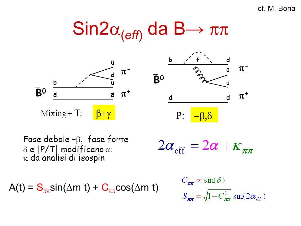 Sin2a(eff) da B→ pp p- p+ B0 P: -b,d p+ p- B0 b+g