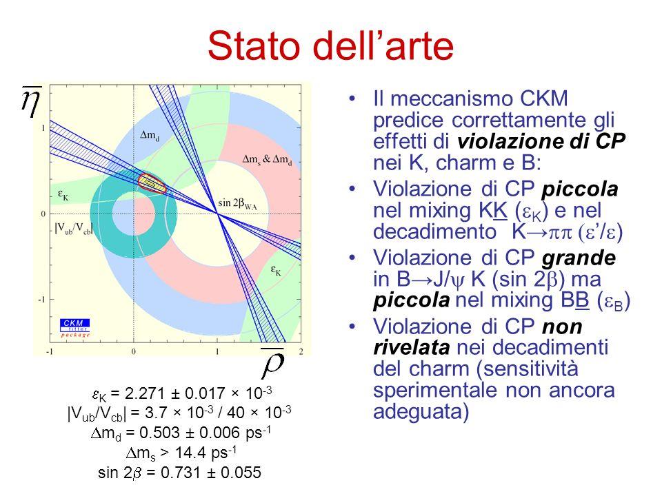 Stato dell'arte Il meccanismo CKM predice correttamente gli effetti di violazione di CP nei K, charm e B: