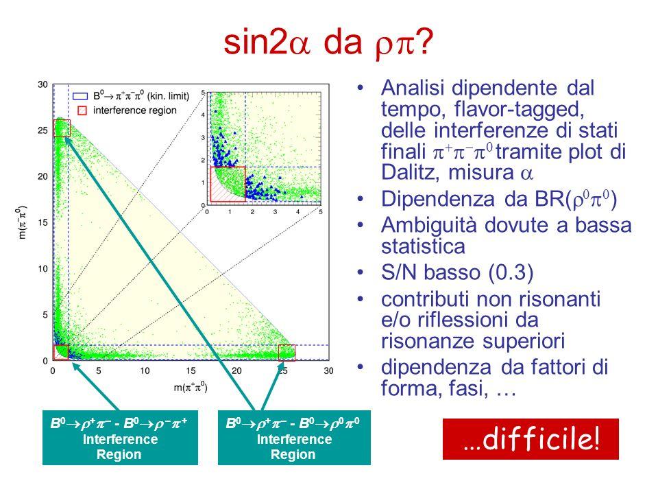 sin2a da rp Analisi dipendente dal tempo, flavor-tagged, delle interferenze di stati finali p+p-p0 tramite plot di Dalitz, misura a.